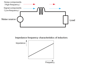 Mechanism by which an inductor functions as a low-pass filter